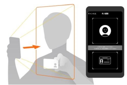 アプリを使った口座開設時の本人確認イメージ