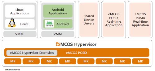 「eMCOS Hypervisor(仮称)」を使うメニー・コア・システムのソフトウエア構成。イーソルの図