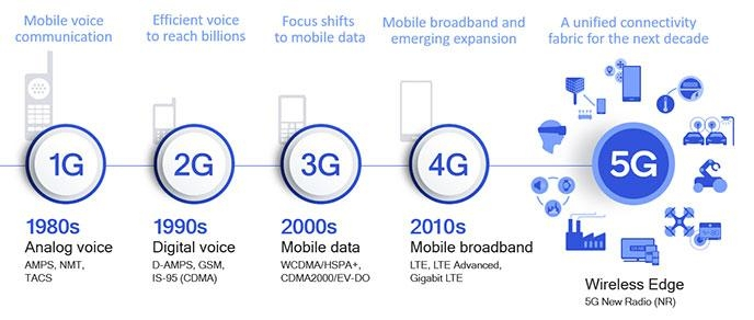 移動通信は10年ごとに大きく前進 出所:Qualcomm