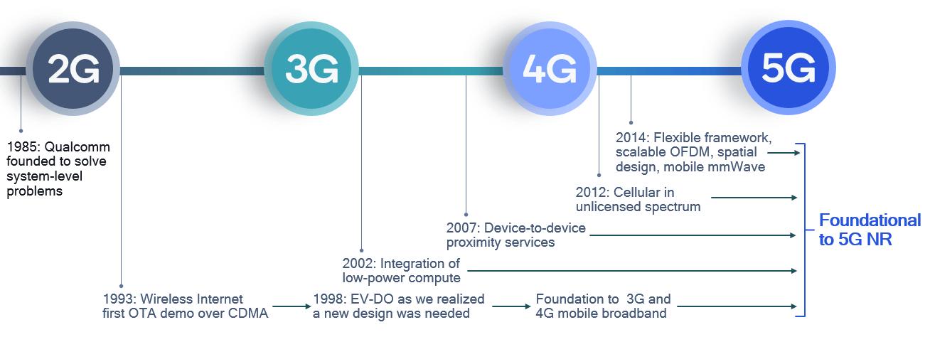 5Gに向けた基礎は2Gの時代から始まっていた 出所:Qualcomm