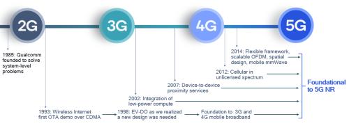 5Gに向けた基礎は2Gの時代から始まっていた