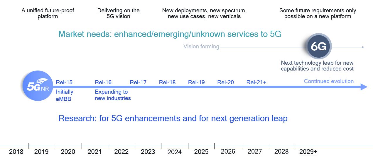 5Gは次の10年に向けたイノベーションプラットフォームとなる 出所:Qualcomm