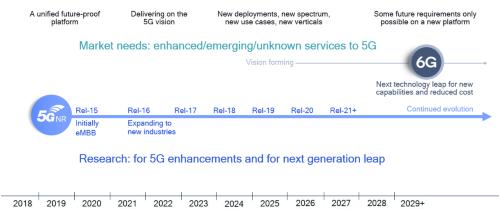 5Gは次の10年に向けたイノベーションプラットフォームとなる