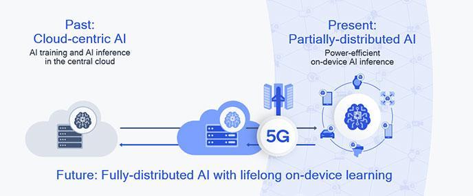 AI+5Gが今後のモバイル体験に欠かせない 出所:Qualcomm