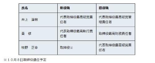 ワークスアプリケーションズが発表した2019年9月30日付人事