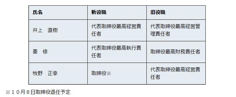 ワークスアプリケーションズが発表した2019年9月30日付人事 (出所:ワークスアプリケーションズ)