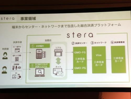 新決済プラットフォーム「stera(ステラ)」の概要。端末やセンター処理、ネットワークを一気通貫で提供する
