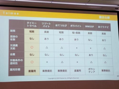 写真5●タイミートラベルとリゾートバイトなどの比較