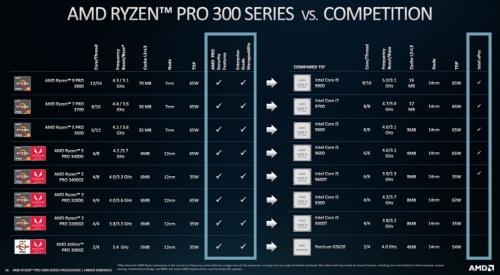 Ryzen Pro 3000シリーズの主な仕様と競合品との比較