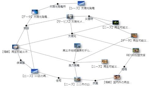 新システムによるマッチングの例。需要側、供給側それぞれが提示した概要データを踏まえ、適合しそうな企業同士を線で結ぶ。なお、マッチングにより直ちに取引が成立するわけではない