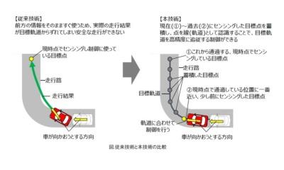 図1 従来技術と開発技術の違い