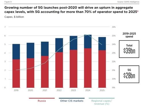 移動通信インフラへの投資額390億米ドルの70%は5Gに適用