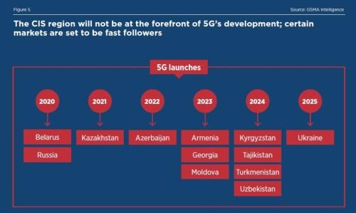 2025年までにCIS全加盟国で5G商用サービスが開始