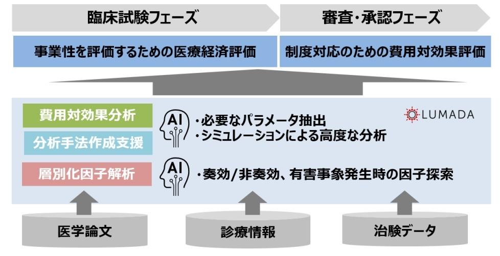 「Hitachi Digital Solutions for Pharma/医療経済評価ソリューション」の概念図 (出所:日立製作所)