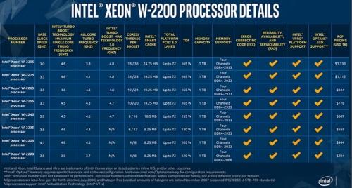 Xeon W-2200シリーズ製品の主な仕様。Intelのスライド