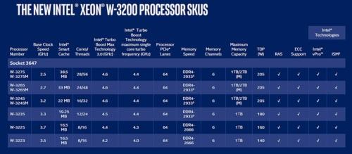 Xeon W-3200シリーズ製品の主な仕様。Mの付く製品は2TバイトのDRMAを外付けできる。付かない製品は1Tバイトまで。Intelの表