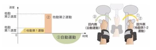 図3:回内訓練モードによるリハビリの例(出所:安川電機)