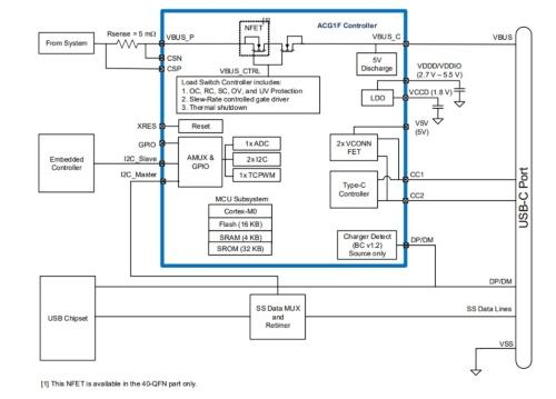新製品の機能ブロック図と応用回路。Cypressの図