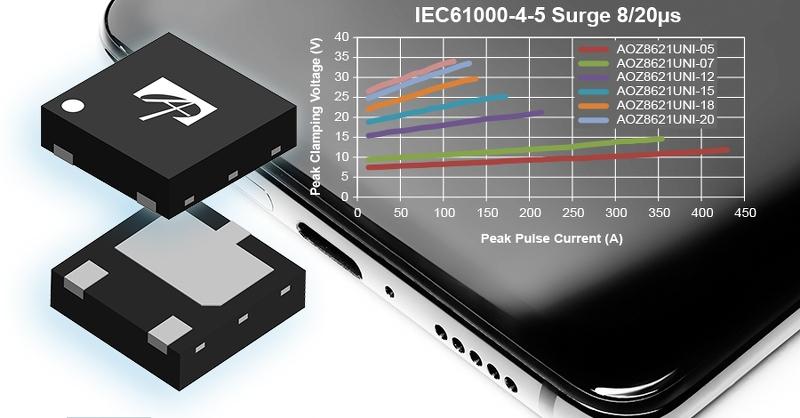 USB Type-C PDに向けたESD保護ダイオード。Alpha and Omega Semiconductorのイメージ