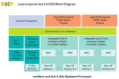 LA1200ファミリーの機能ブロック図。NXPの図