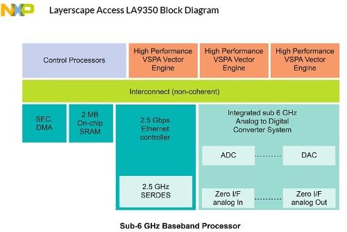 LA9350ファミリーの機能ブロック図。NXPの図