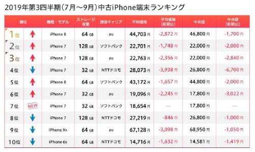 最新(2019年第3四半期)ランキングはiPhone 7とiPhone 8が寡占