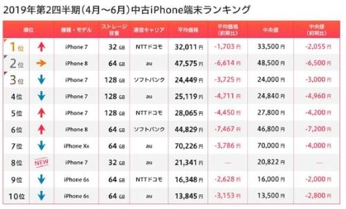 前期(2019年第2四半期)ランキングはiPhone 7がトップをキープ