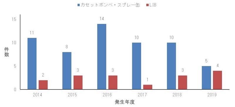 図2:名古屋市におけるごみ収集車の火災事故のうち、カセットボンベ・スプレー缶、LIBが原因の件数 (出所:名古屋市環境局)