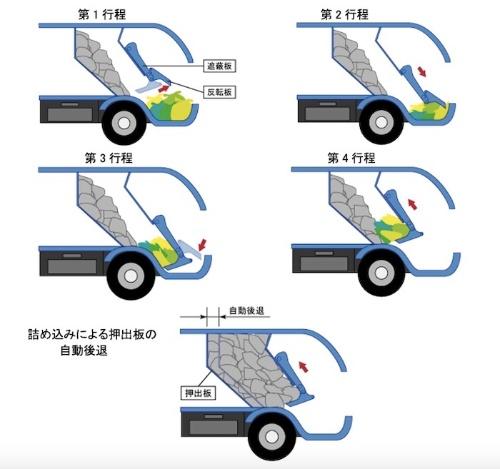 図3:ごみ収集車の圧縮工程