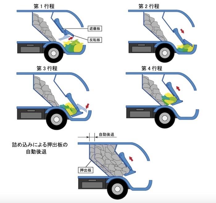 図3:ごみ収集車の圧縮工程 (出所:NITE)