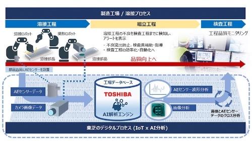 図:AI・IoTを活用した溶接検査の概要