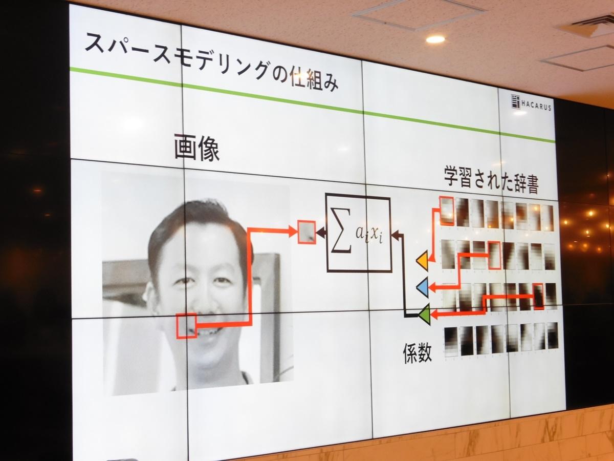 スパースモデリングの仕組み (写真:日経 xTECH)
