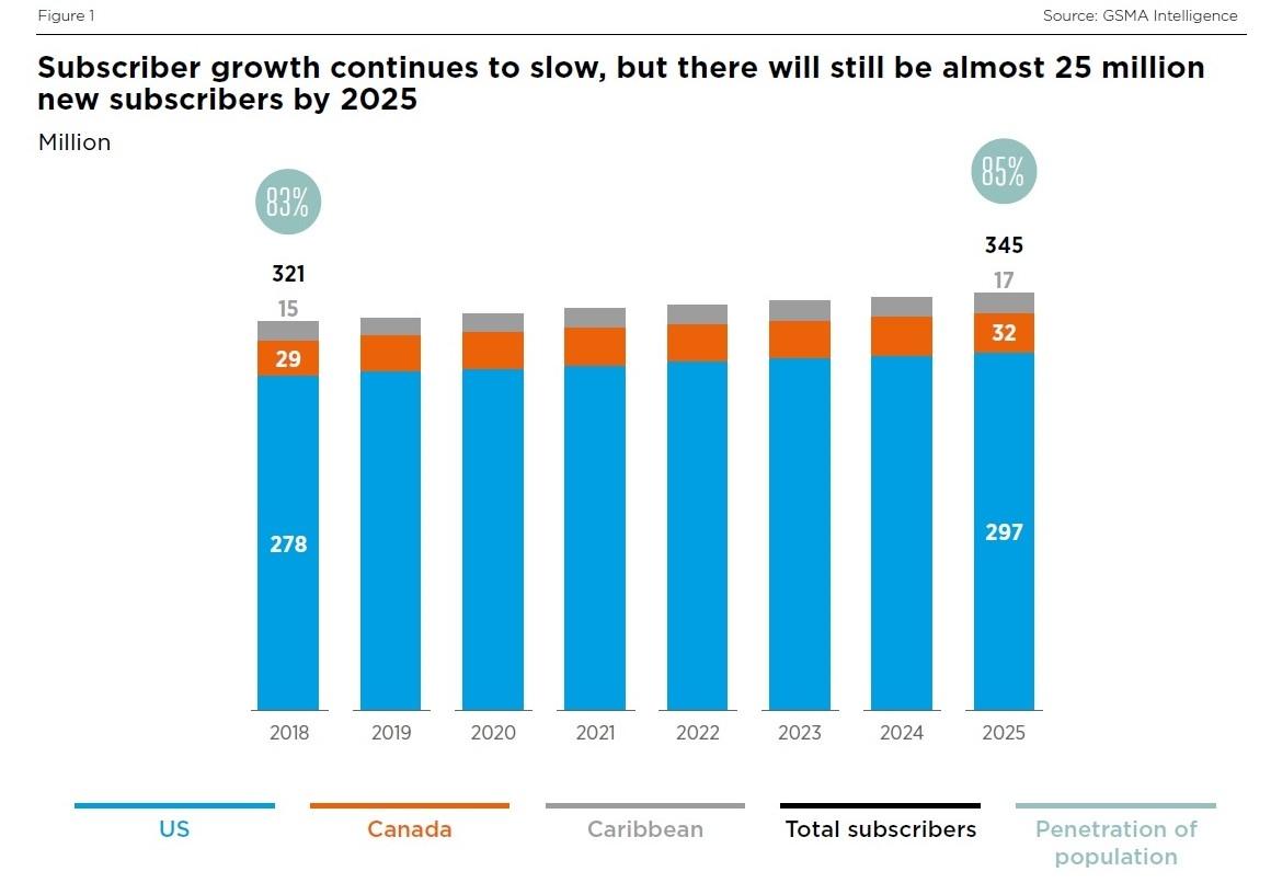 北米地域の移動通信加入者数の推移と割合 出所:GSMA