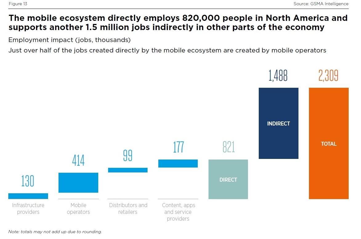 移動通信事業の雇用への影響 出所:GSMA
