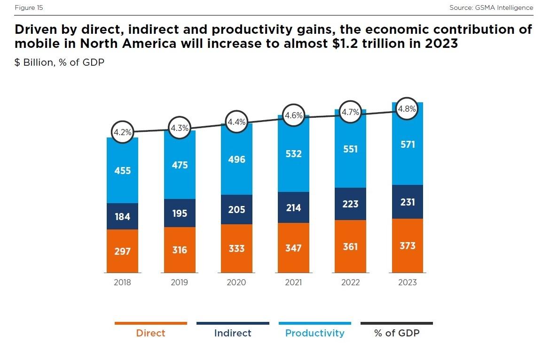 今後の移動通信事業の経済効果 出所:GSMA