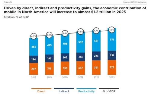 今後の移動通信事業の経済効果