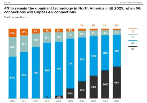 北米地域の通信規格別シェアの推移