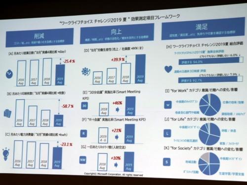 日本マイクロソフトが発表した「ワークライフチョイス チャレンジ2019夏」の成果
