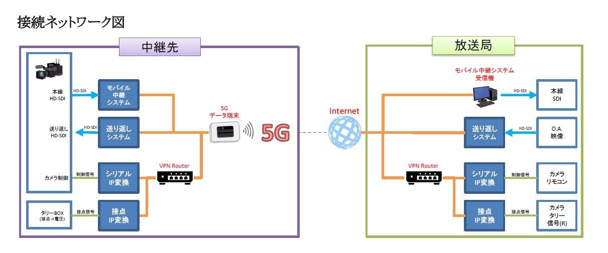 接続ネットワーク (発表資料から)