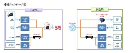 接続ネットワーク
