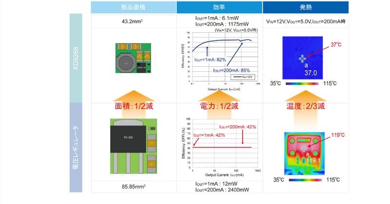 今回の新製品と一般的なLDOレギュレーターについて、実装面積、効率(消費電力)、発熱量で比較した。実装面積は約1/2、消費電力は約1/2に、発熱量は約2/3に削減できる。トレックス・セミコンダクターのデータ