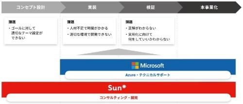 日本マイクロソフトとSun Asteriskの協業の枠組み