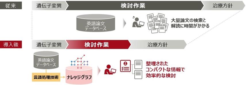 技術導入による効果のイメージ (図:富士通研究所)