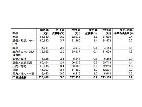日本の業種別IT支出予測