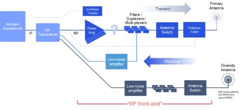 サブ6帯モデムとアンテナ間のデータの流れ
