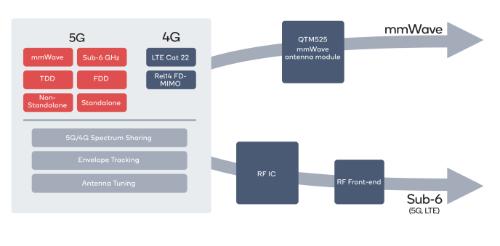 Snapdragon X55 5Gモデム/RFシステムで実現するミリ波帯とサブ6帯対応5Gソリューション