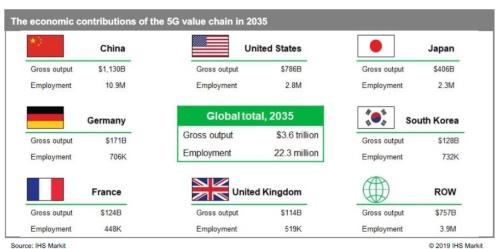 2035年の5Gバリューチェーンの経済貢献度