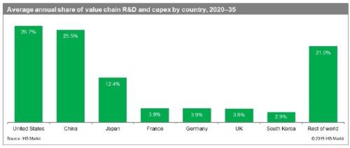 2020年から2035年までの5Gモバイルバリューチェーンへの投資額の割合