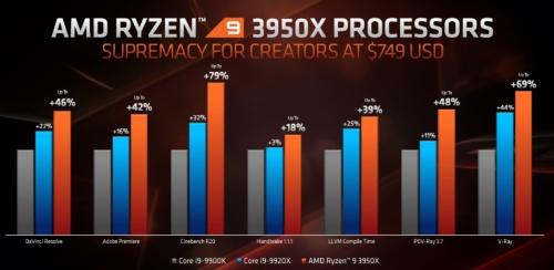 Ryzen 9 3950Xと競合製品を比較。AMDのスライド
