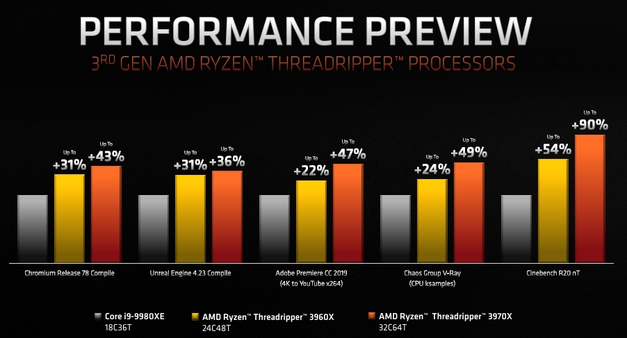 Ryzen Threadripper 3970X/3960Xと競合製品を比較。AMDのスライド